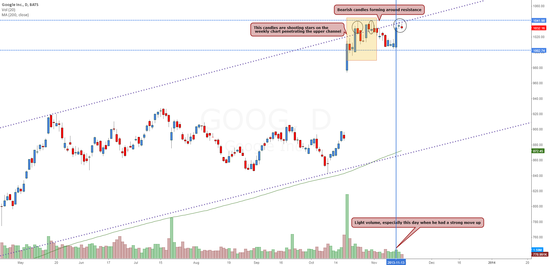 Google - Time to tighten stops and look for shorts