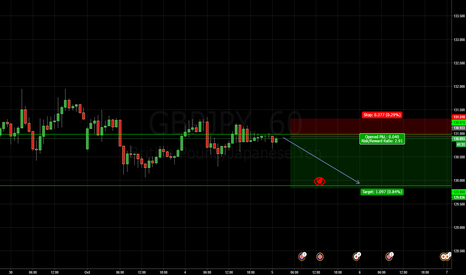 GBPJPY: Bears Session attack!