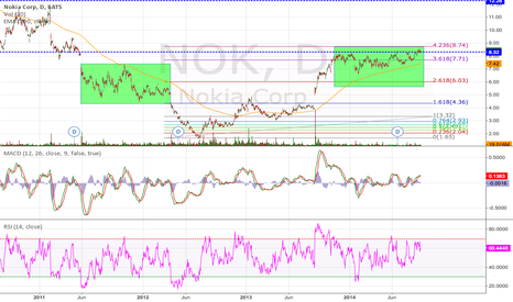 NOK: NOKIA Daily (11.Sep.2014) Tech Analysis Training