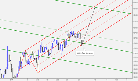 EURUSD: EURUSD Price at a Level With Great Confluence