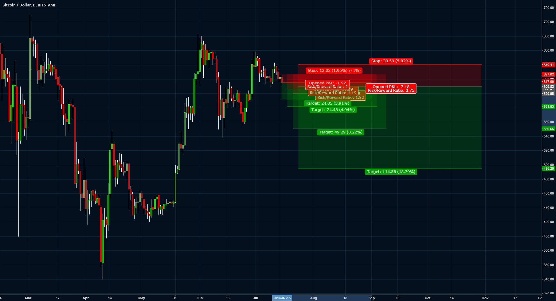 3 Bitcoin short targets and a Buddha quote