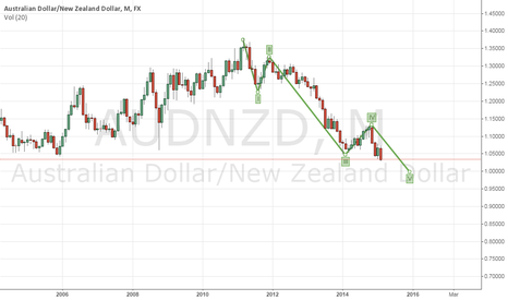 AUDNZD: AUDNZD looking at testing parity