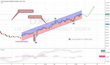DXY: Observing a steady daily uptrend in DXY