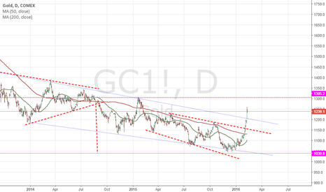 GC1!: Gold Daily