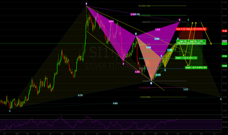 SI1!: Silver: Bullish Trend but Bearish Patterns on Daily