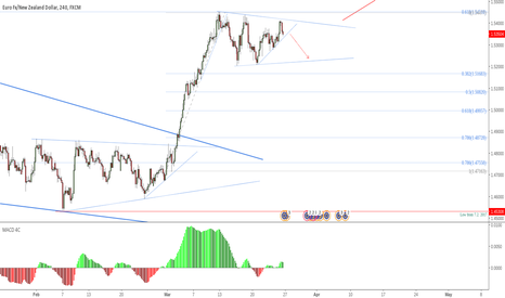 EURNZD: EURNZD: Buy moves from this consolidation