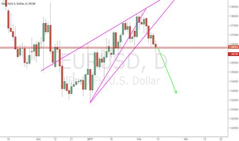 EURUSD: If price drop below red line, expect a bigger drop