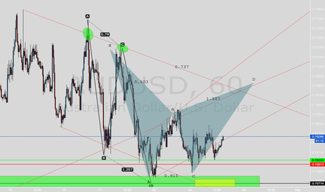 AUDUSD: BAT On AUDUSD