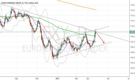 EXY: SHORT EURO