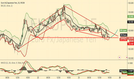 EURJPY: EURJPY:out of the possibility of greater double bottom