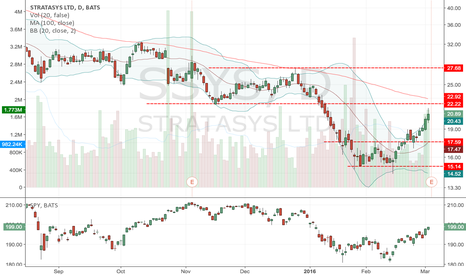 SSYS: SSYS: wait for a pullback
