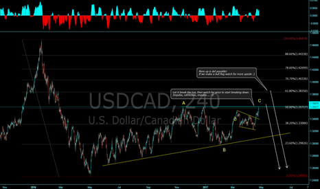 USDCAD: USDCAD watch for bear evidence!