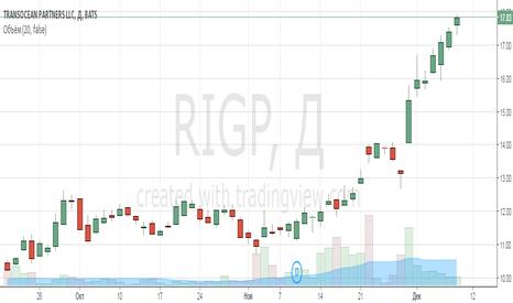 RIGP: Анализ компании TransOcean partners LLC