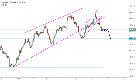 XAUUSD: Where is The Gold Price Going? XAUUSD Analysis by GBM