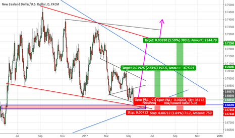 NZDUSD: GOING LONG!! Time To Go Back To 0.7400