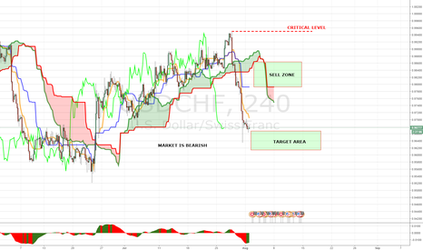 USDCHF: PANOPTIC TRADING METHOD WEEKLY MAP USDCHF (01-05 AUGUST)