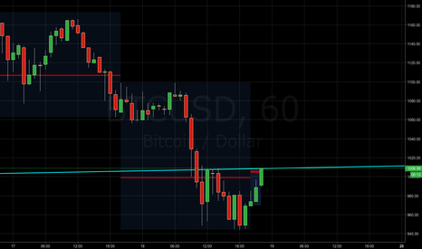 BTCUSD: BTCUSD - Short entry on retest of broken trendline