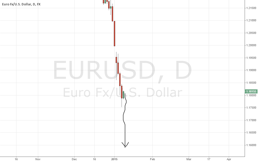 Get ready for EURUSD mega-dive (Dollar Storm)