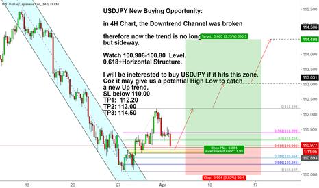 USDJPY: USDJPY New Buying Opportunity: