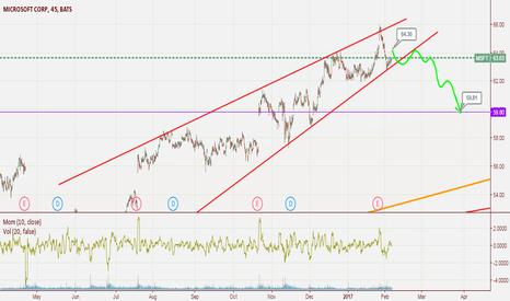 MSFT: Rising Wedge (Reversal)