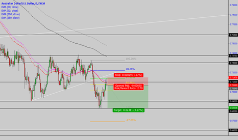 AUDUSD: AUD/USD: trade to start week #11