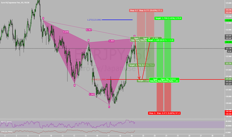EURJPY: Potential Stop & Reverse (Cypher to 2618)