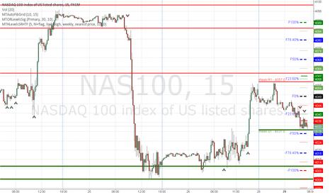 NAS100: Nasdaq Short based on Open Range Signals