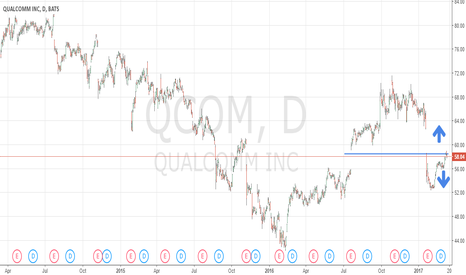QCOM: $QCOM Fails To Breakout, This Is What It Means To Investors