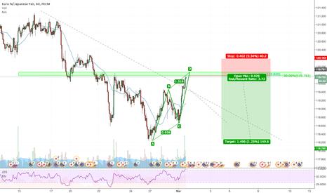 EURJPY: EURJPY: Fibonacci Inversion setup on trend continuation