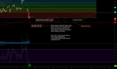 AMD: AMD - Possible piercing line pattern