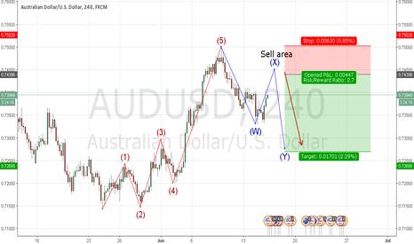 AUDUSD: AUDUSD Wave Count