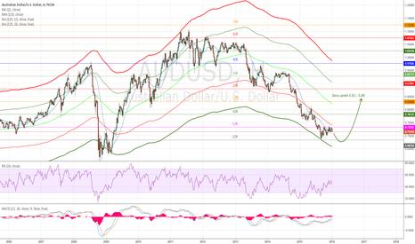 AUDUSD: Долгосрочный прогноз AUD/USD