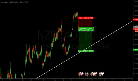 NZDCAD: My idea of NZDCAD short.