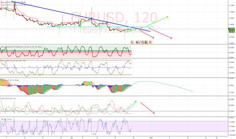 EURUSD: Waiting for breaking resistance or pullback