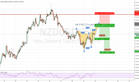 NZDUSD: NZD/USD Bearish Butterfly Formation