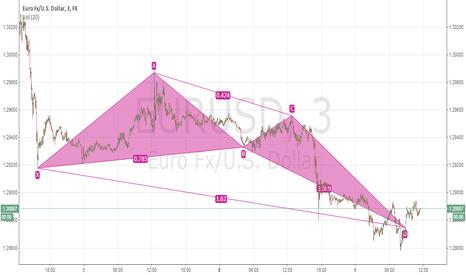EURUSD: BULLISH CRAB EUR