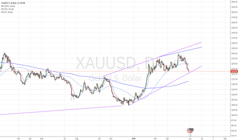 XAUUSD: Short-term range for gold to watch next month