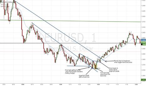 EURUSD: Why I went Long Euro (short term)
