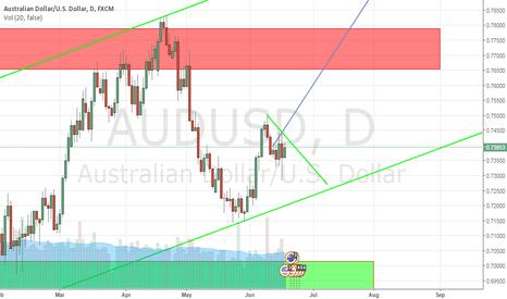 AUDUSD: Trading Plan AUDUSD