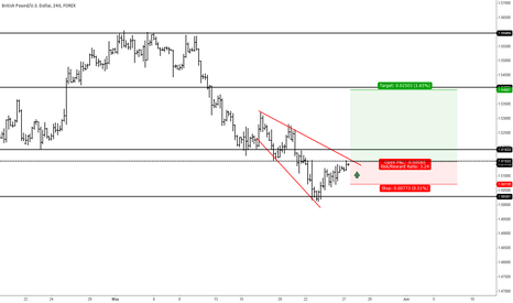 GBPUSD: GBPUSD, 1HOUR, Potential long position