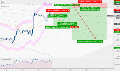 GBPCAD: Sterling Lonnie prophet * just idea no trade if breakout upside