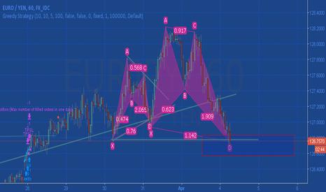 EURJPY: batterly pattern on EUR/JPY Go Long for the Short time
