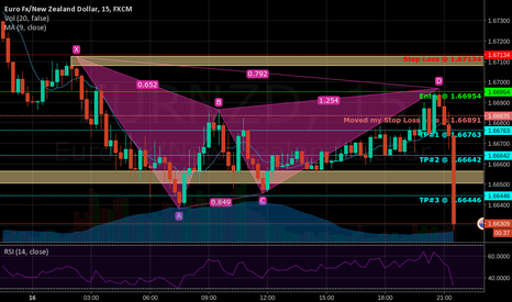 EURNZD: Caught the EUR/NZD rally!