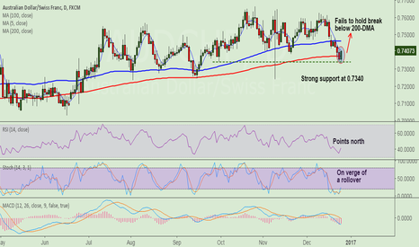 AUDCHF: AUD/CHF fails to hold below 200-DMA, long break above 0.7414