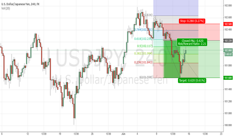 USDJPY: Short-term USDJPY Short