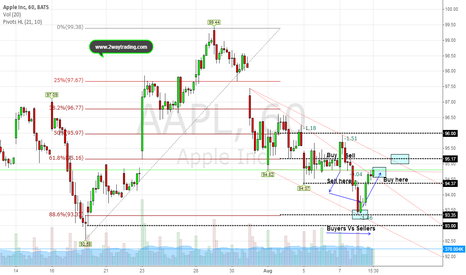 AAPL: Follow-Up (Did the market help the stock above noted price?)