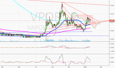 VPOR: $VPOR still consolidating