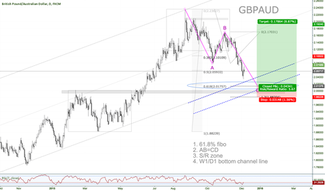 GBPAUD: GBPAUD D1 Long base on 4 arguments - fibo, geo, SR and channel