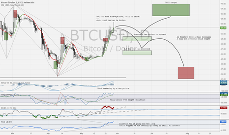 BTCUSD: I'll just leave this here