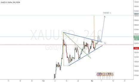 XAUUSD: GOLD XAUUSD LONG POSITION